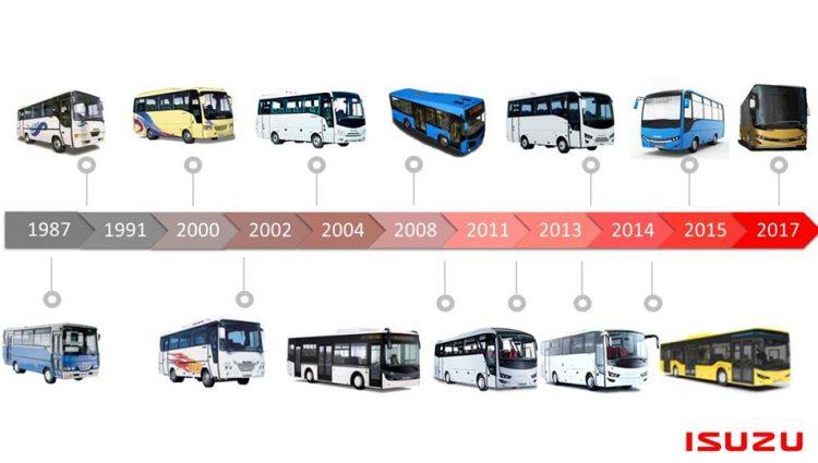 Štai kaip vystėsi ISUZU autobusai.